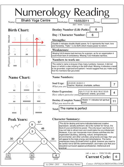Numerology chart yoga center thumb png